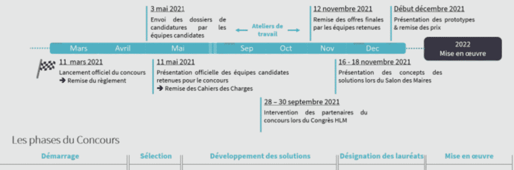 Phase Concours d'Innovation EnergieSprong